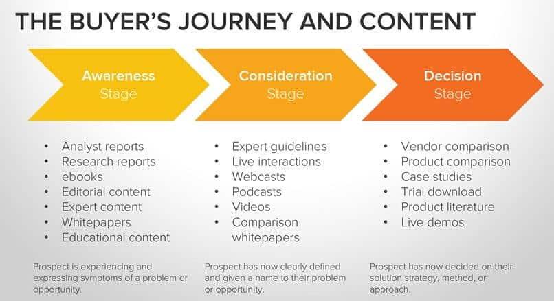 Creer des contenus Marketing adaptes aux 4 etapes de la methodologie Inbound