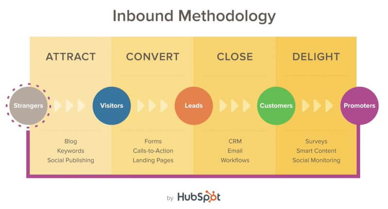 Hubspot Inbound Marketing Certification 4 etapes de la methodologie