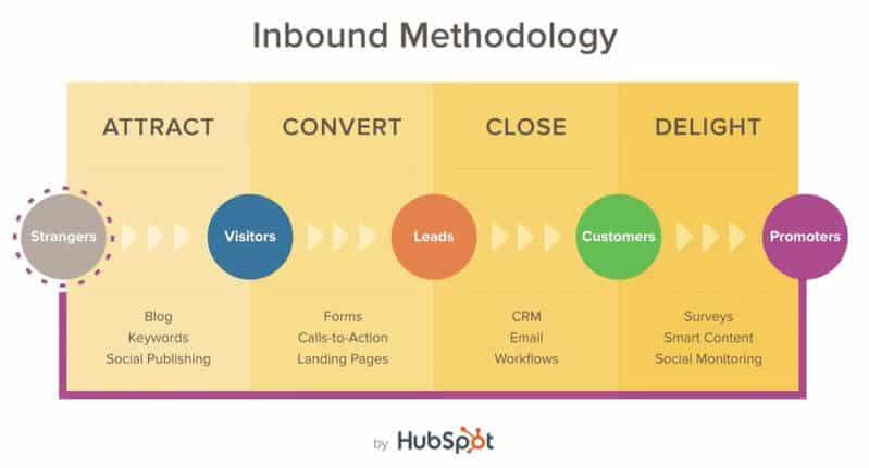 Hubspot Inbound Marketing Certification 4 etapes de la methodologie