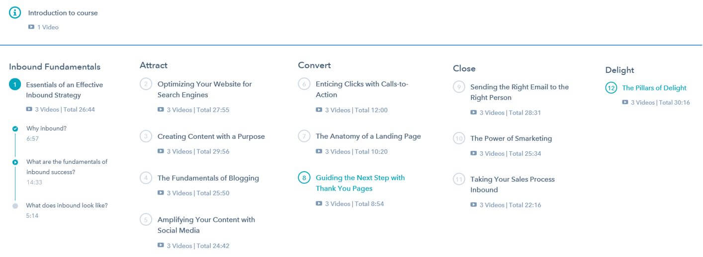 HubSpot Inbound Marketing Certification Classes Overview